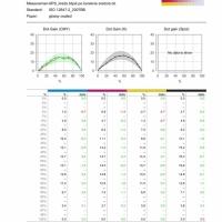 drukarnia posiada skalibrowany tor druku zgodnie z normą ISO 12647-2 5